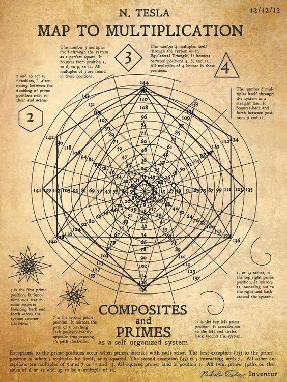 Nicola Tesla's Map of Multiplication