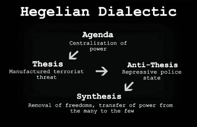 hegelian-dialectic-image